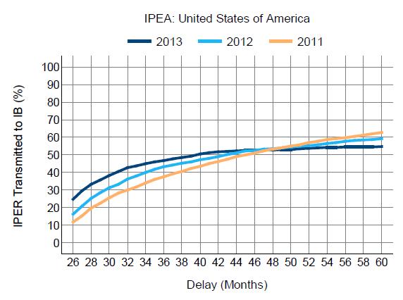 IPEA-US-3Q2013
